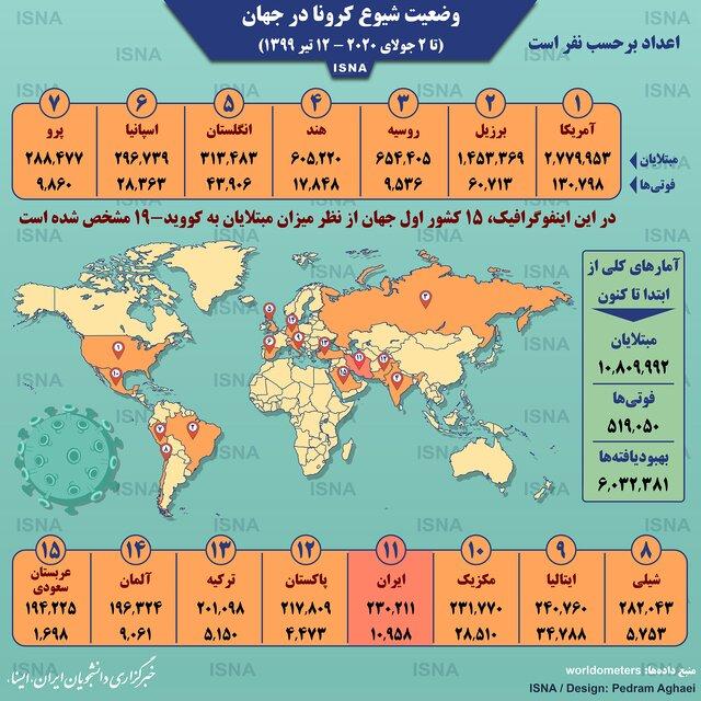 اینفوگرافیک / آمار کرونا در جهان تا 12 تیر