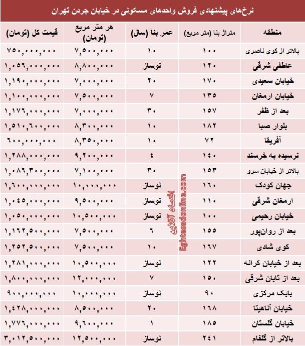 قیمت اپارتمان در تهران