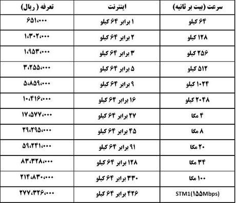 تغییر تعرفه ADSL با مصوبه جدید + جدول قیمت