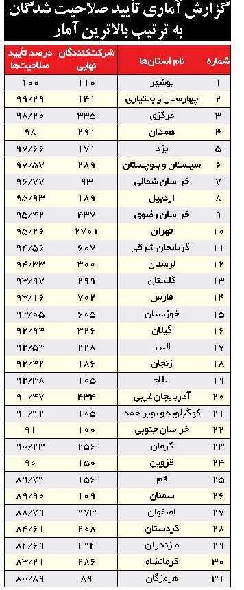 استقبال فعالان سیاسی از نتایج بررسی صلاحیتها/چنددرصد تائید شدند؟+جدول
