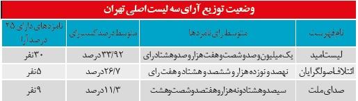 لیست های تهران چند درصد رای آوردند؟/چندنفر از یاران احمدی نژاد وارد مجلس شدند؟