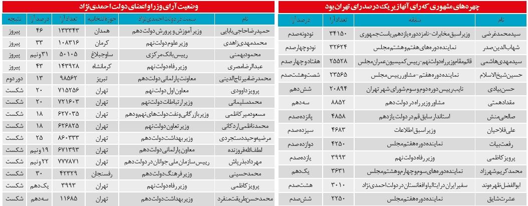 لیست های تهران چند درصد رای آوردند؟/چندنفر از یاران احمدی نژاد وارد مجلس شدند؟+جدول