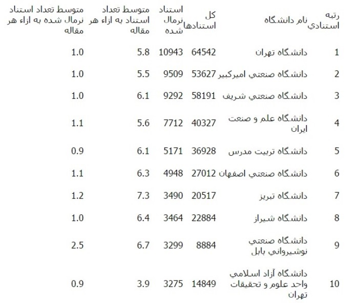 با 10 دانشگاه برتر فنی و مهندسی کشور آشنا شوید+جدول