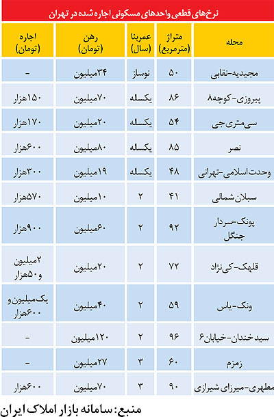 قیمت اجاره در تهران