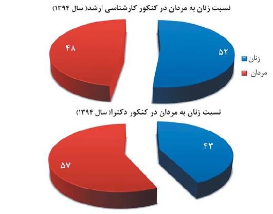 پیشروی زنان به مدارج علمی بالاتر/موج تصاحب کرسی های دانشگاهی زنان به دکترا رسید+نمودار