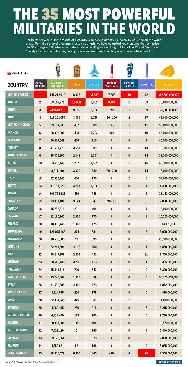 ۳۵ قدرت نظامی جهان را بشناسید + جدول
