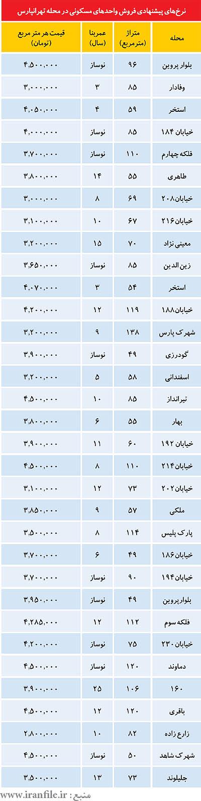 فروش آپارتمان در تهران تهرانپارس