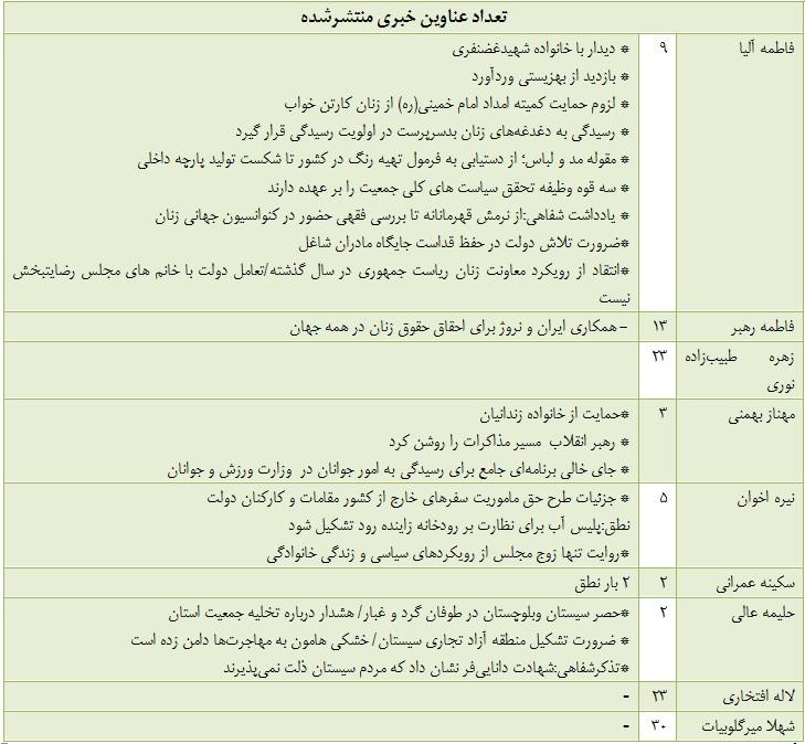 مروری بر کارنامه بهاری نمایندگان زن مجلس؛ در نطقهایشان چه گفتند؟