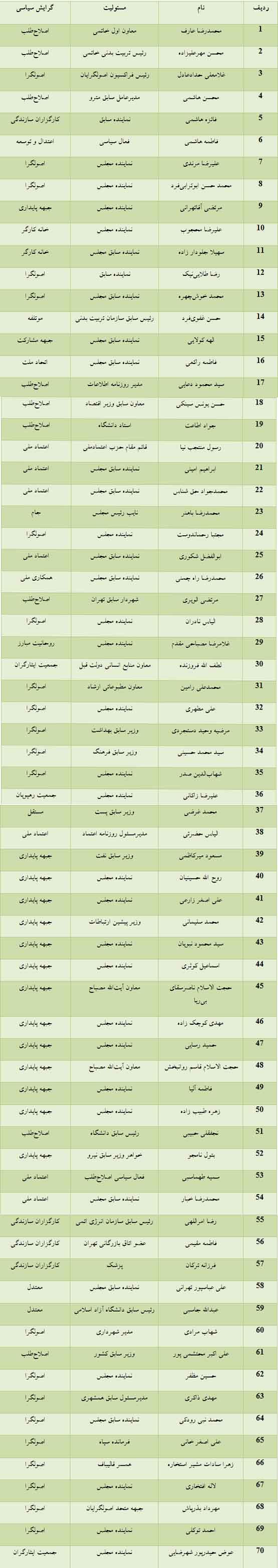 70 چهره مهم انتخابات در تهران/ کدام شخصیتها کاندیدا میشوند؟