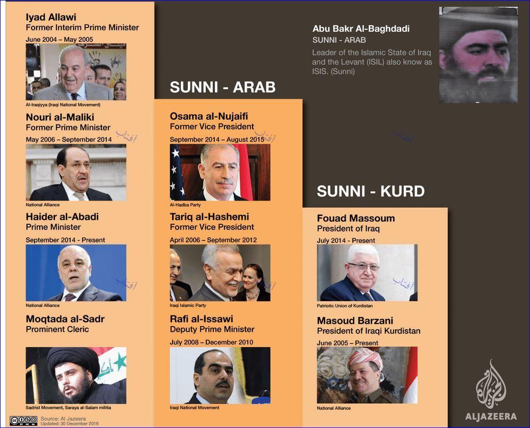 ده مرد قدرتمند عراق پس از دوران «صدام حسین»+تصاویر