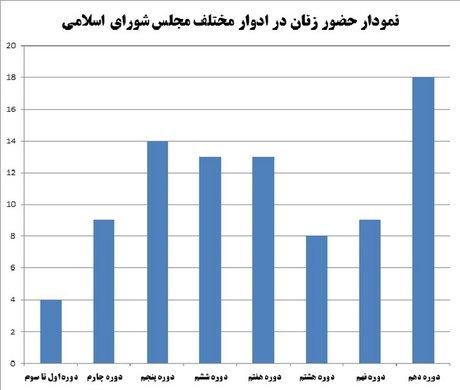 رکورد حضور زنان در پارلمان شکست + جدول و نمودار