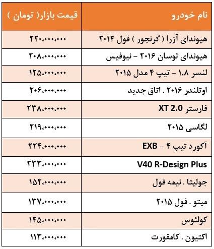 جدول/قیمت انواع خودروهای وارداتی
