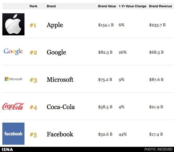 اپل همچنان باارزشترین برند
