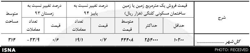 بازار بیروح مسکن تهران + آمار