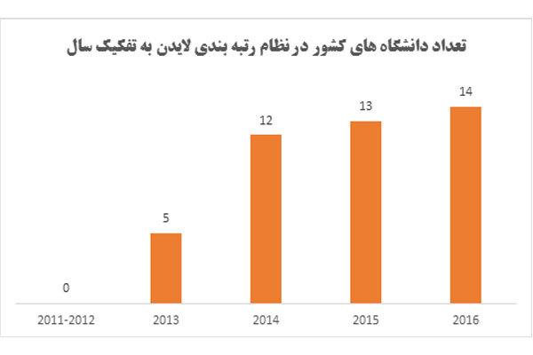 ۱۴ دانشگاه ایرانی در جمع برترینهای جهان قرار گرفتند