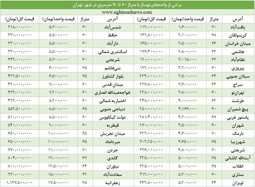 پرطرفدارترین خانهها در تهران چند؟+جدول