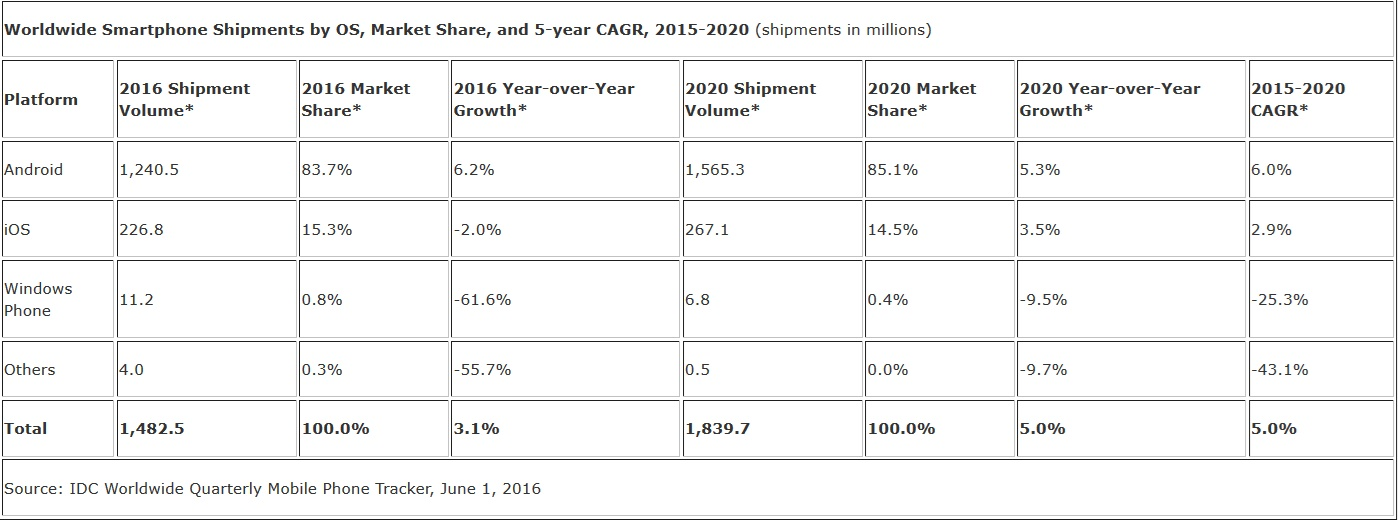امسال چند میلیارد گوشی در دنیا عرضه میشود؟ + نمودار