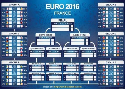 گروهبندی و نمودار بازیهای تیمها در مسابقات یورو 2016