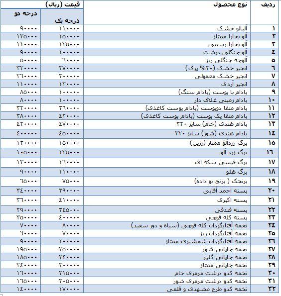 قیمت آجیل و خشکبار + جدول