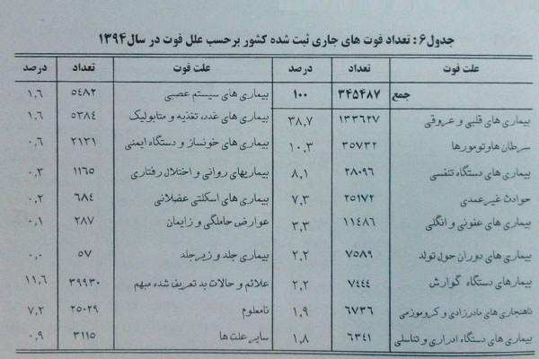 مهمترین عامل مرگ و میر ایرانیان در سال گذشته چه بود؟ + جدول
