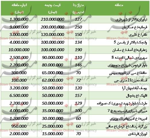اجارهبهای آپارتمانهای نوساز در تهران+جدول