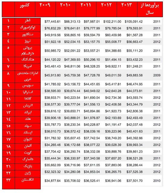 ثروتمندترین کشورهای دنیا کدامند؟+جدول