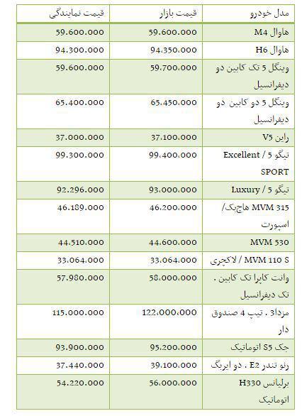 خبر عیدی یارانه ای جدول/ قیمت خودروهای داخلی در بازار