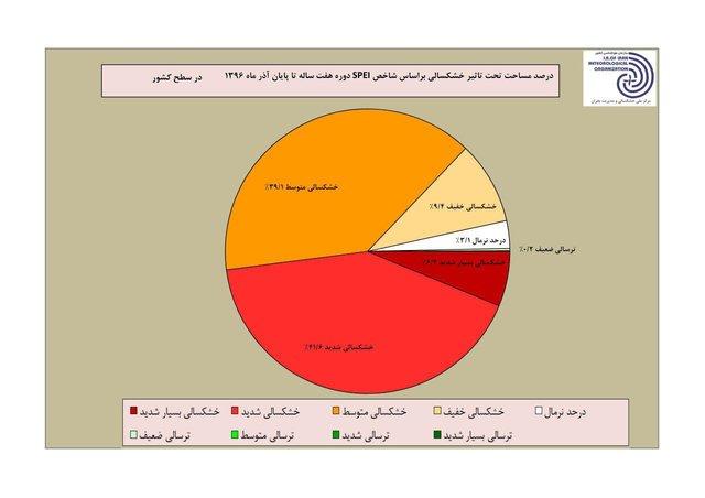 ۹۶ درصد مساحت کشور دچار خشکسالی بلندمدت است+جزئیات