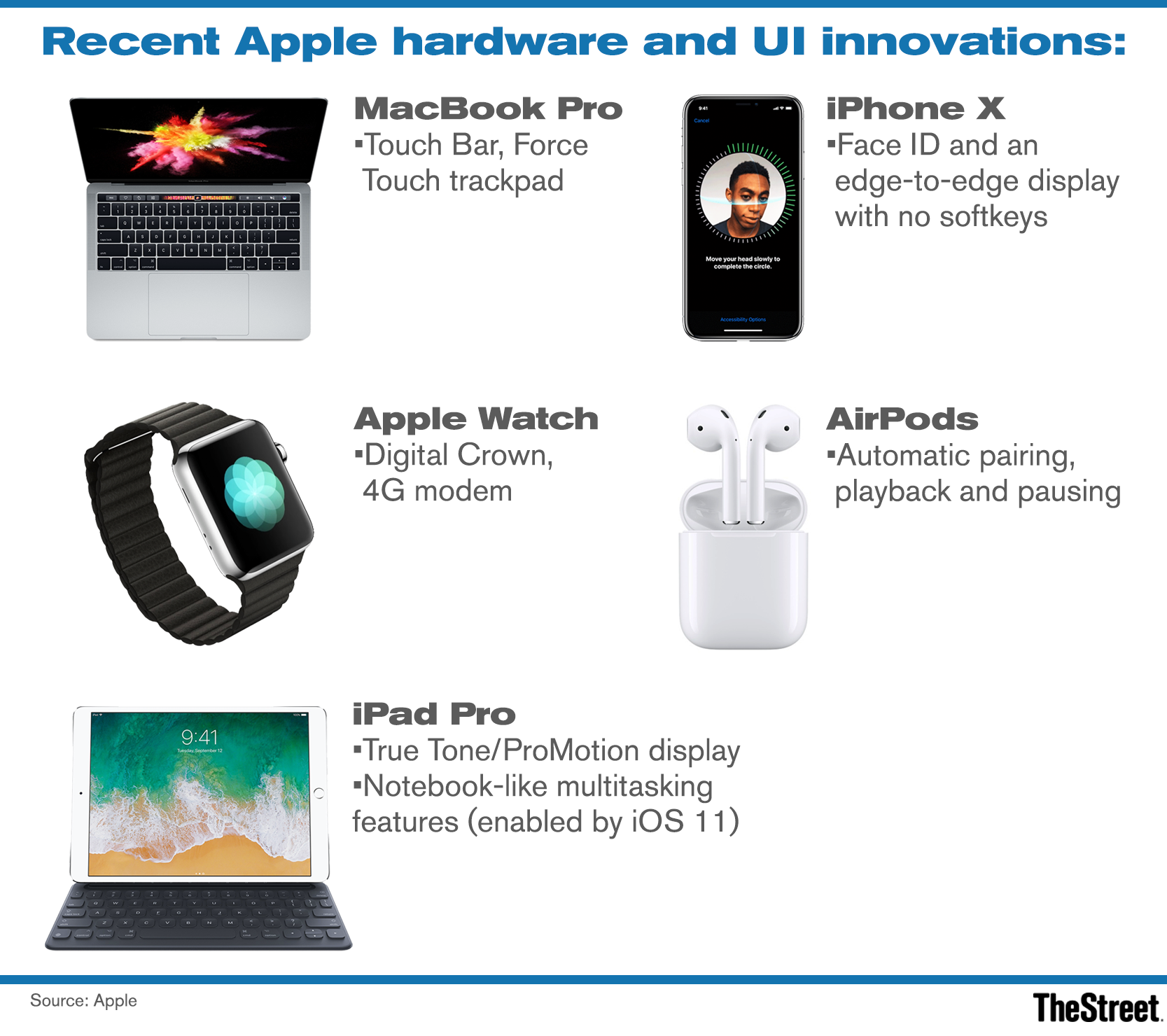 ۵ پیشبینی برای اپل در سال ۲۰۱۸