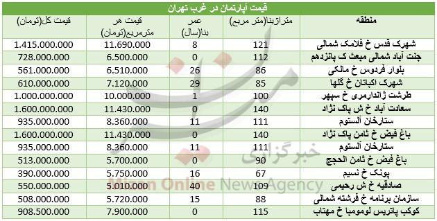 قیمت مسکن در غرب تهران/جدول
