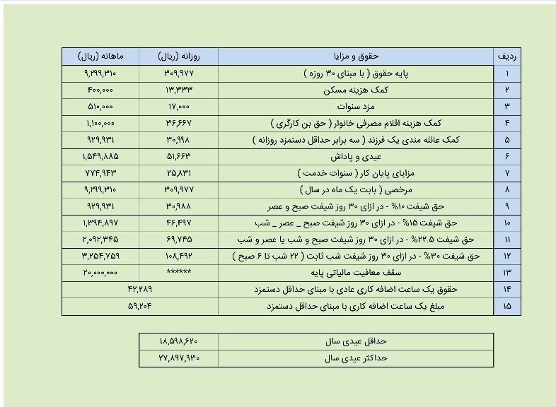 کارگران امسال چقدر عیدی میگیرند؟ + جدول