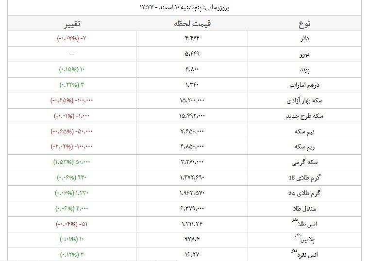 قیمت طلا، سکه و ارز در بازار امروز+جدول