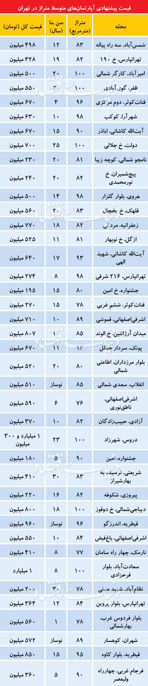 قیمت آپارتمانهای 80تا90 متر در تهران