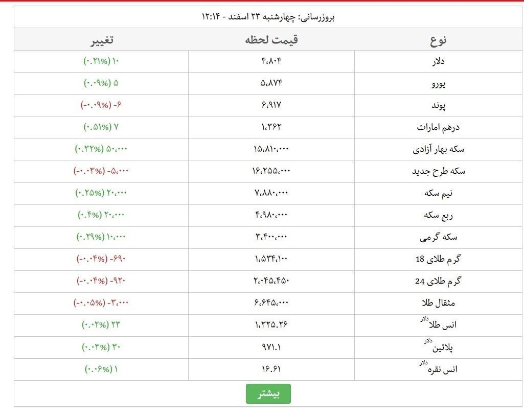 آخرین قیمت طلا و ارز در بازار آزاد +جدول