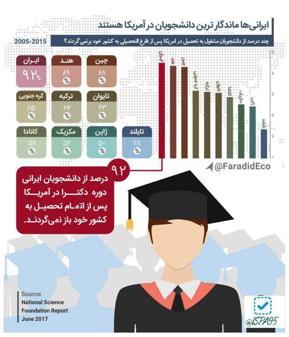 اینفوگرافیک/ ایرانیها ماندگارترین دانشجویان در آمریکا