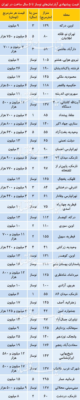 تفاوت قیمت 23 میلیون تومانی هرمتر آپارتمان بین خیابان فرشته و محله تهرانپارس