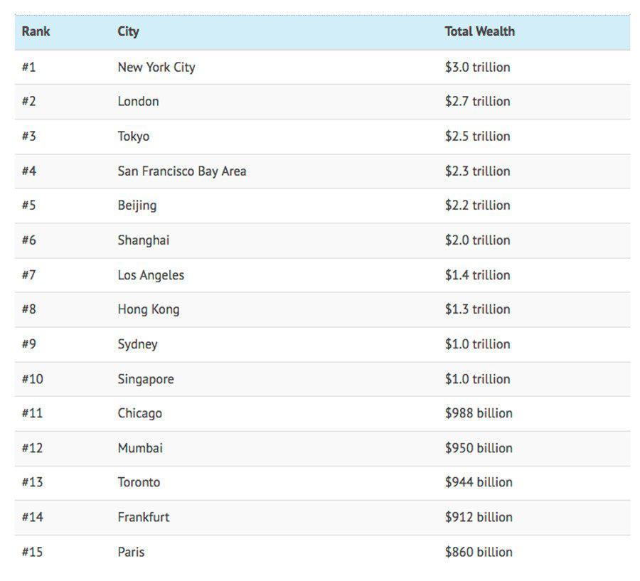 با ۱۵ شهر از ثروتمندترین شهرهای جهان آشنا شوید