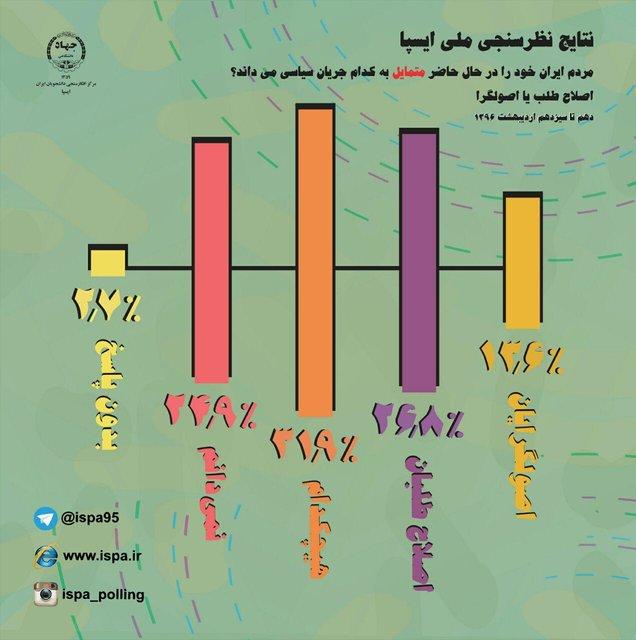 مردم ایران خود را متمایل به کدام جریان سیاسی میداند؟+نتایج نظرسنجی