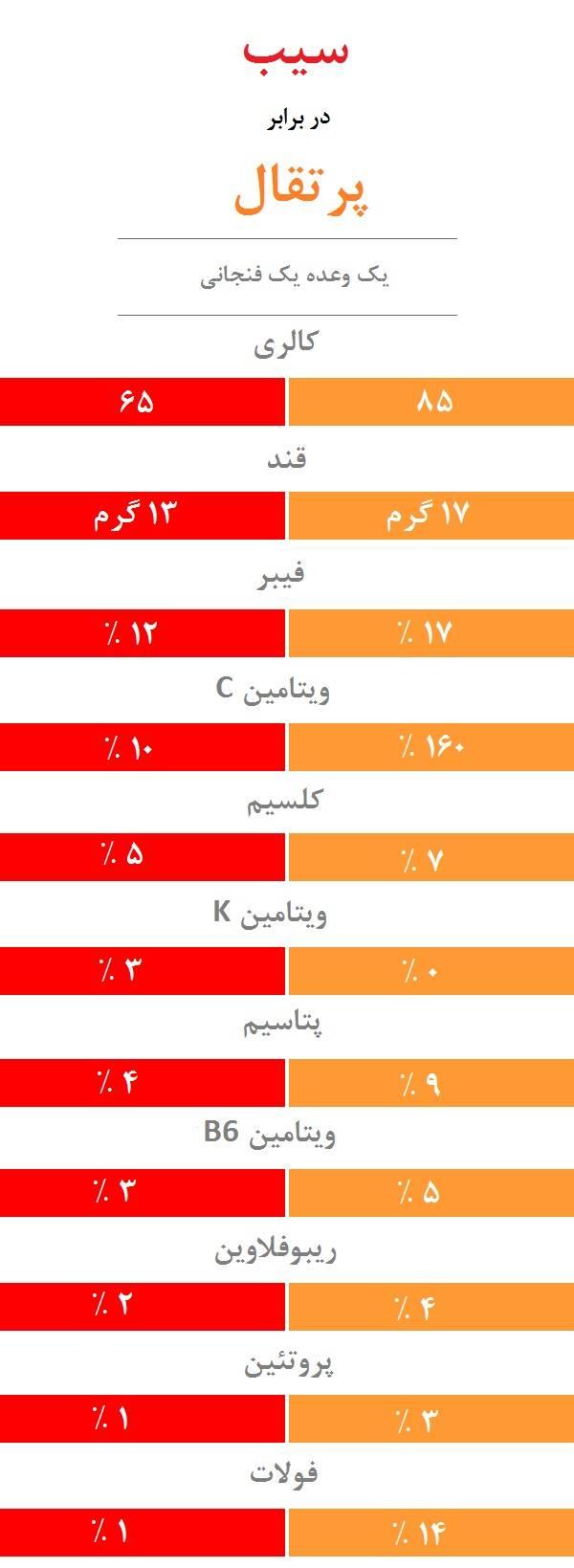مقایسه رفتگر با آفتاب مقایسه ارزش تغذیه ای سیب با پرتقال - آفتاب | دمادم