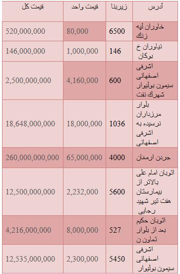 مظنه قیمت زمین در مناطق مختلف تهران +جدول