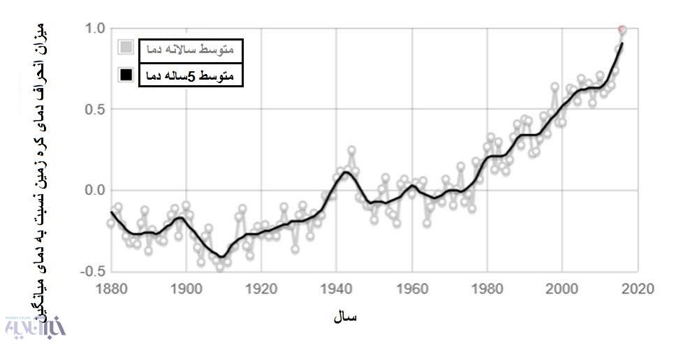 ایران ۲برابر جهان گرم میشود؛ وضعیتمبهم تغییر اقلیم برای ایران