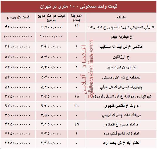 قیمت واحدهای ۱۰۰ متری در تهران +جدول