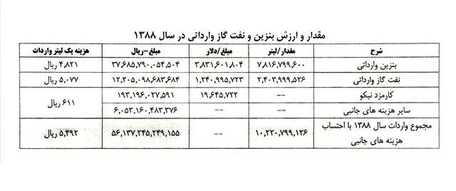 محکومیت احمدینژاد به جبران ۴۶۰۰ میلیارد تومان+اسناد پرونده تخلفات
