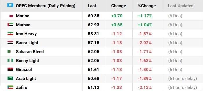 کاهش قیمت نفت ایران در بازارهای جهانی + نمودار