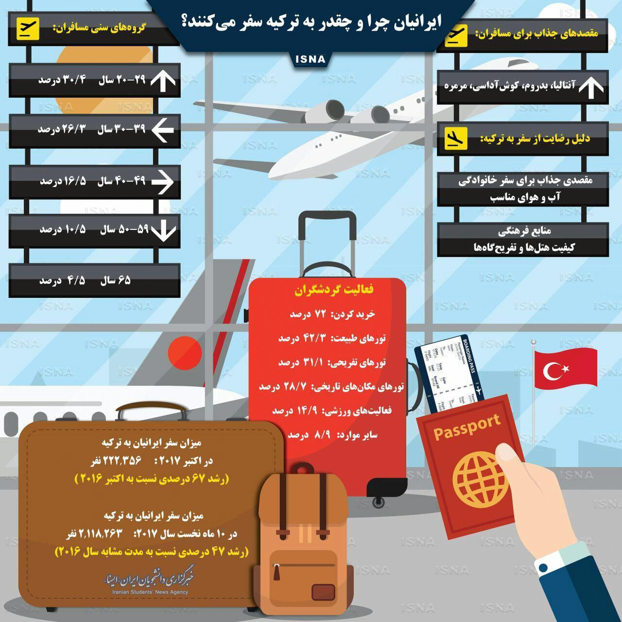 اینفوگرافیک/ ایرانیان چرا و چقدر به ترکیه سفر میکنند؟