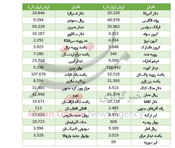 افزایش قیمت ۱۸ ارز در بازار بین بانکی/ دلار ارزان شد+جدول