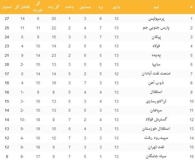 جدول لیگ برتر در پایان هفته سیزدهم +نتایج کامل