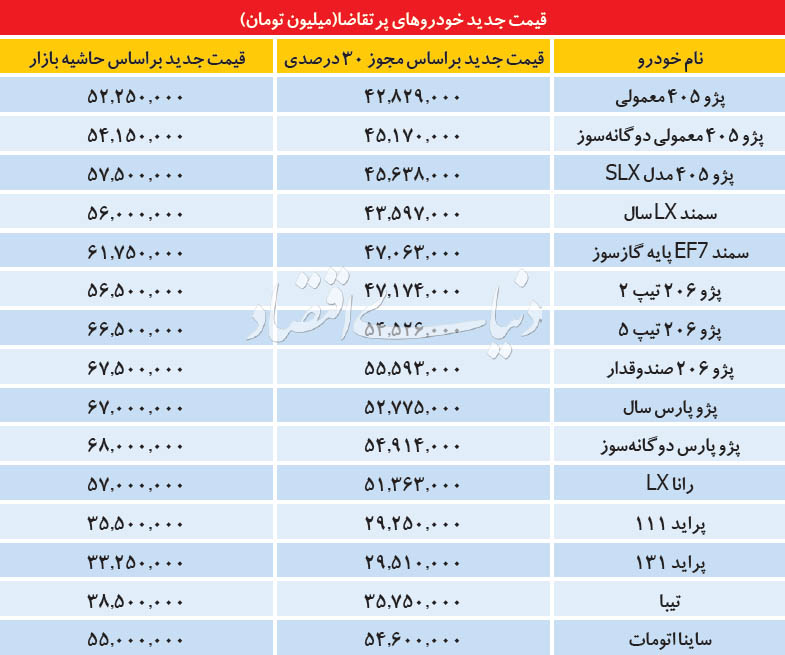 قیمتهای جدید انواع خودرو پرتقاضا+جدول