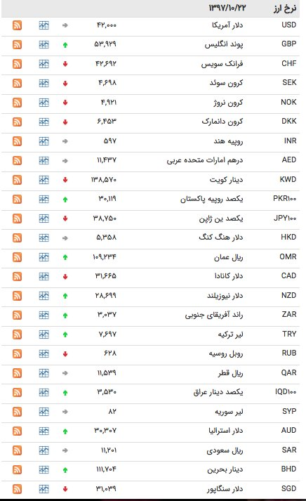 نگاهی به عملکرد چهار بازیکن تیم ملی ایران که کمتر دیده شدند