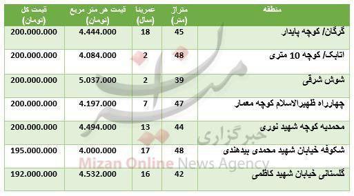 با ۲۰۰ میلیون تومان در کدام مناطق تهران میتوان آپارتمان خرید؟+جدول